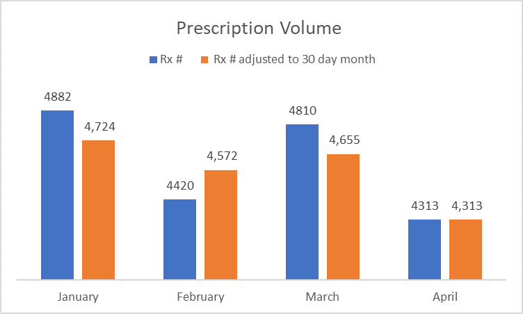 Prescription volume