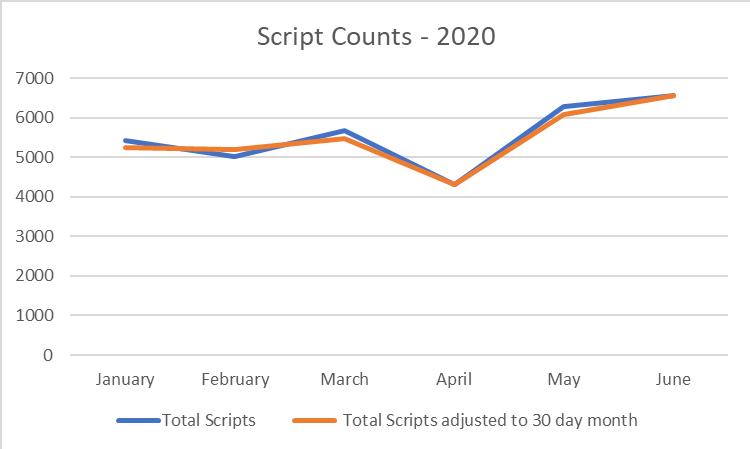 Script Count