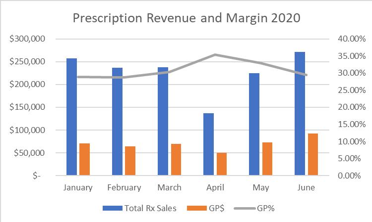 Revenue and margin